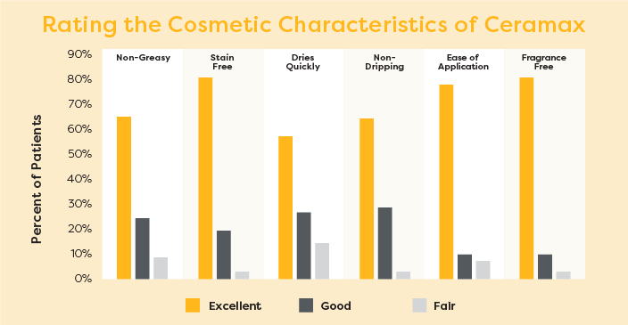 Rating the Cosmetic Characteristics of Ceramax